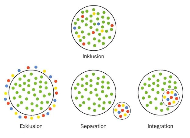 Inklusion - Exklusion - Separation - Integration